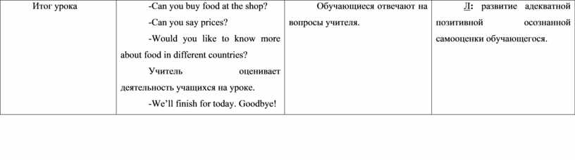 Итог урока -Can you buy food at the shop? -Can you say prices? -Would you like to know more about food in different countries?