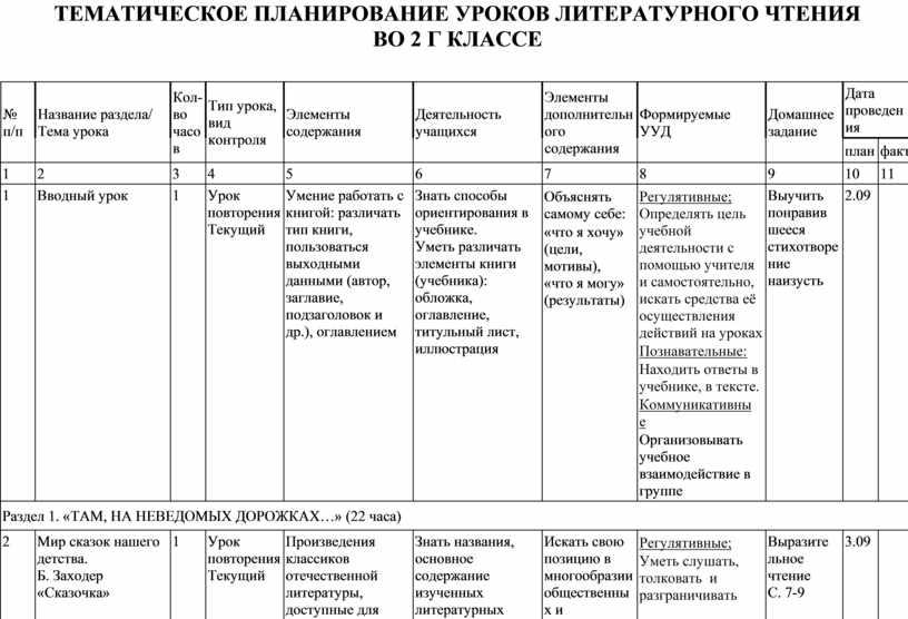 Тематическое планирование уроков литературного чтения во 2 г классе № п/п