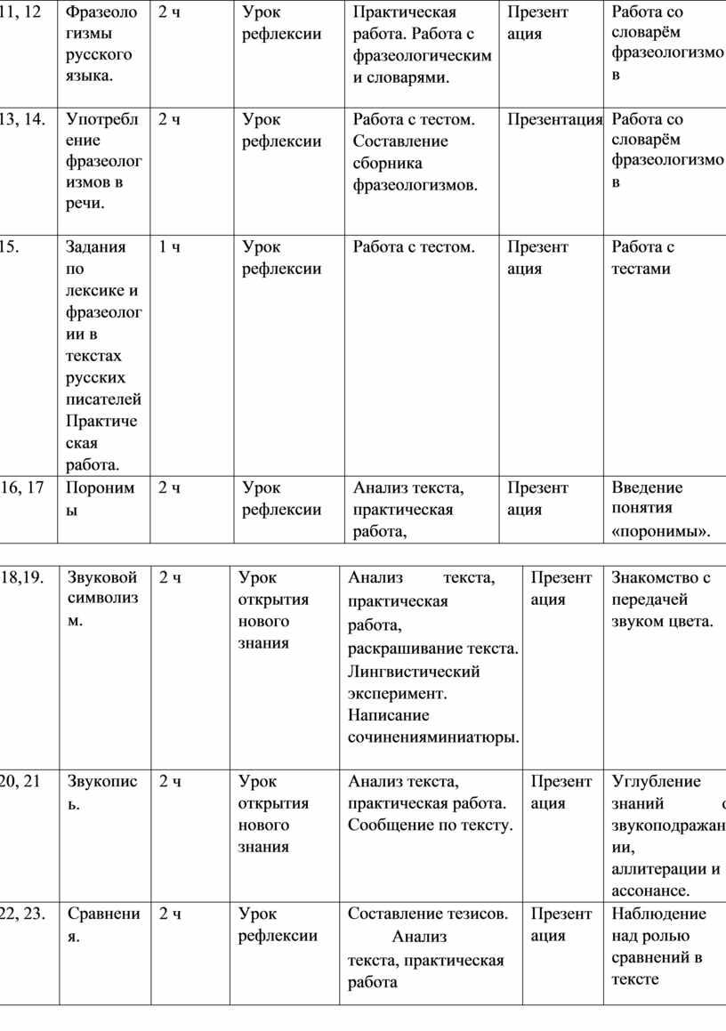 Фразеоло гизмы русского языка. 2 ч