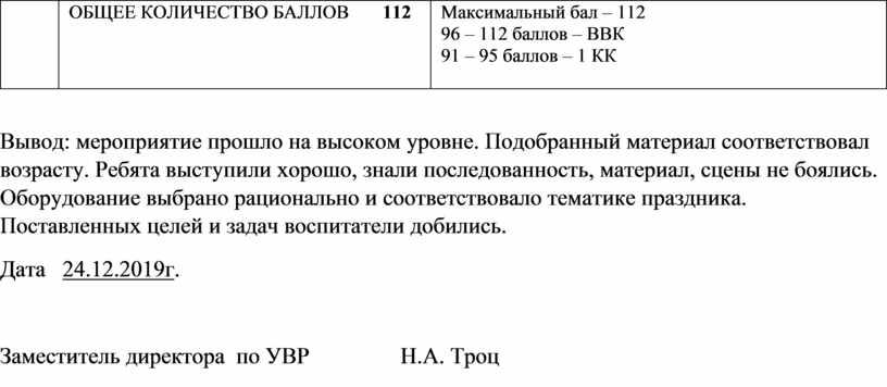 ОБЩЕЕ КОЛИЧЕСТВО БАЛЛОВ 112