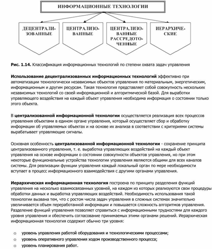 Рис. 1.14. Классификация информационных технологий по степени охвата задач управления