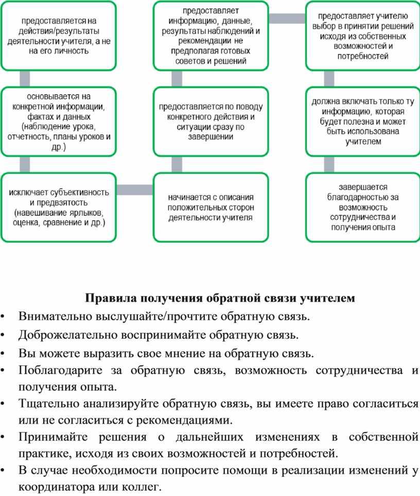 Правила получения обратной связи учителем •