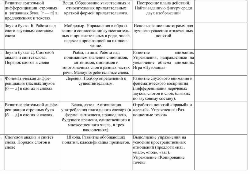Развитие зрительной дифференциации строчных и заглавных букв [т — п] в предложениях и текстах