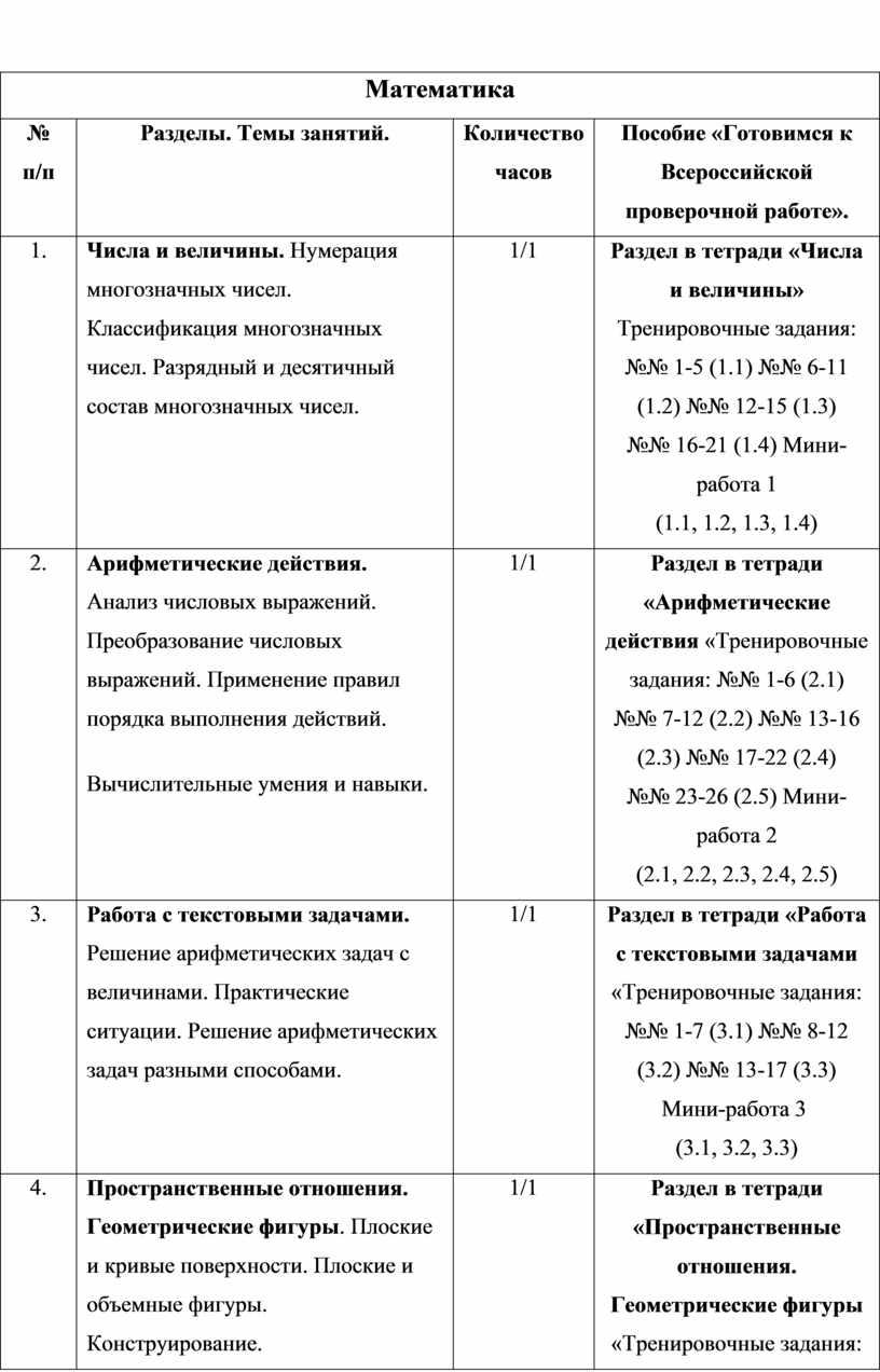 Математика № п/п