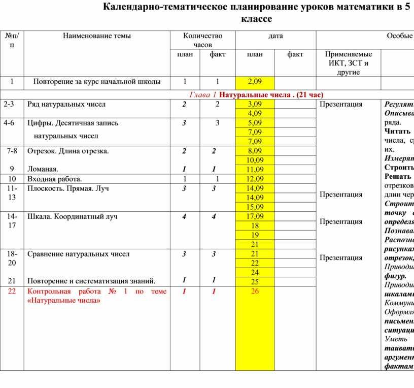 Календарно-тематическое планирование уроков математики в 5 классе №п/п