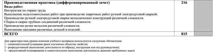 Производственная практика (дифференцированный зачет)