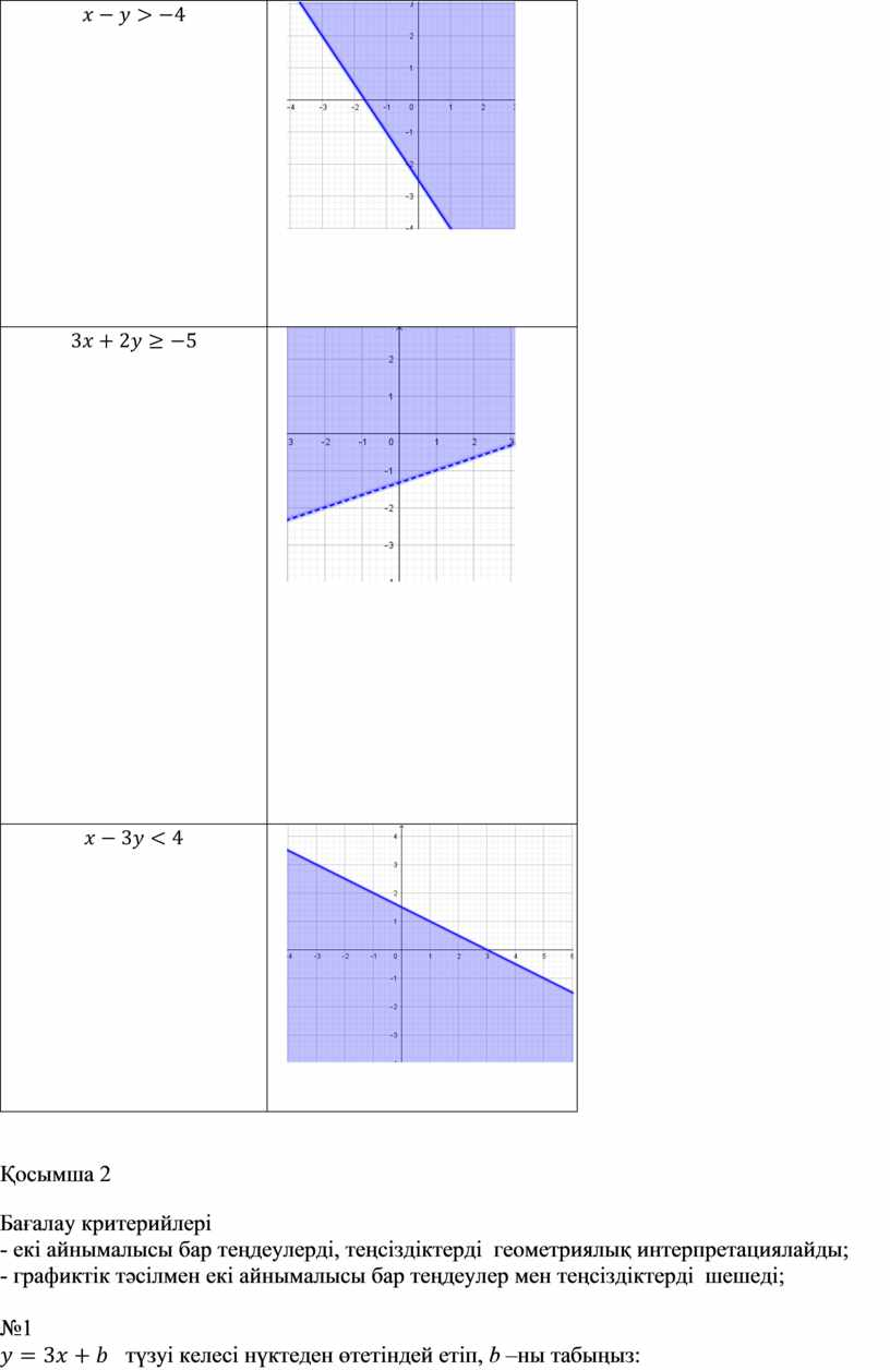 Бағалау критерийлері - екі айнымалысы бар теңдеулерді, теңсіздіктерді геометриялық интерпретациялайды; - графиктік тәсілмен екі айнымалысы бар теңдеулер мен теңсіздіктерді шешеді; №1 түзуі келесі нүктеден өтетіндей…