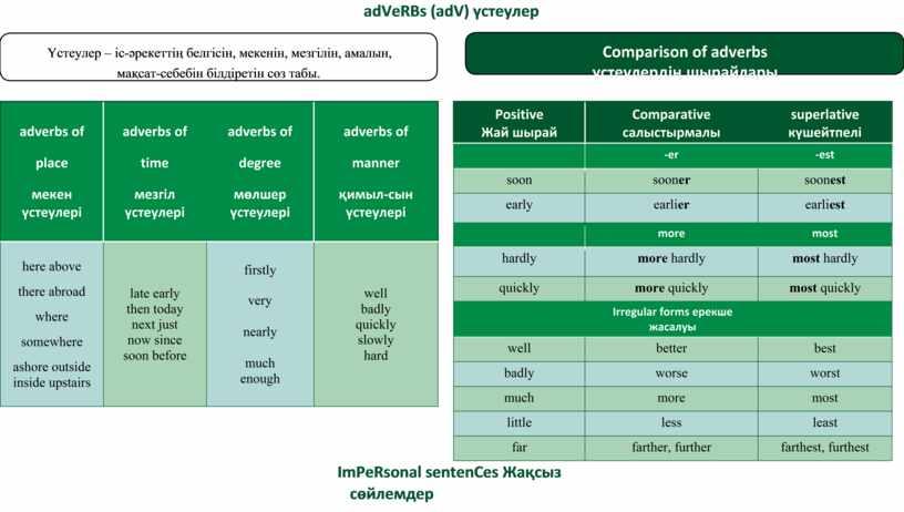 VeRBs (adV) үстеулер Үстеулер – іс-əрекеттің белгісін, мекенін, мезгілін, амалын,