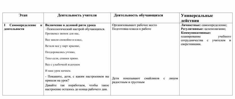 Этап Деятельность учителя