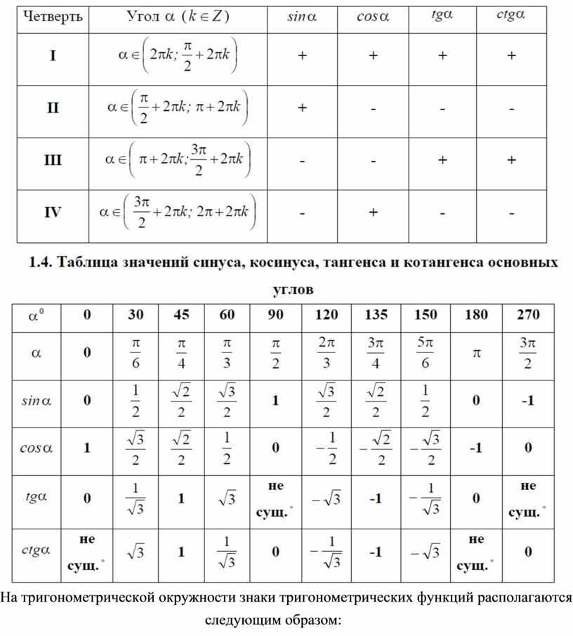 На тригонометрической окружности знаки тригонометрических функций располагаются следующим образом: