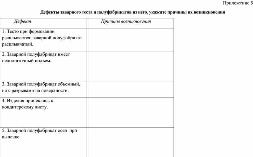 Приложение 5 Дефекты заварного теста и полуфабрикатов из него, укажите причины их возникновения