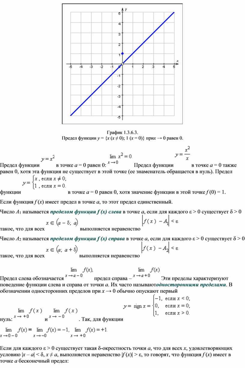 График 1.3.6.3. Предел функции y = { x ( x ≠ 0); 1 ( x = 0)} при x → 0 равен 0