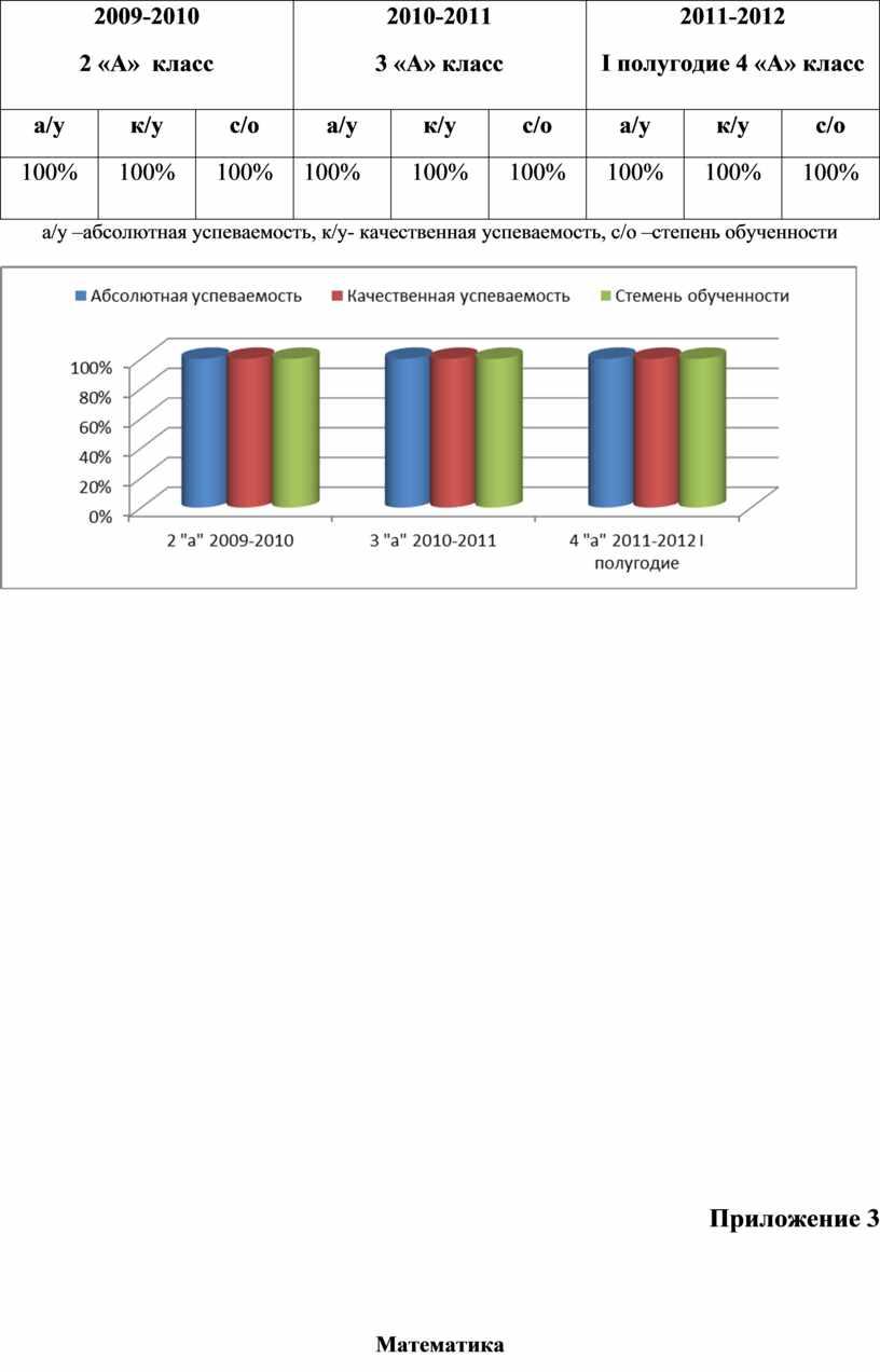 А» класс 2010-2011 3 «А» класс 2011-2012