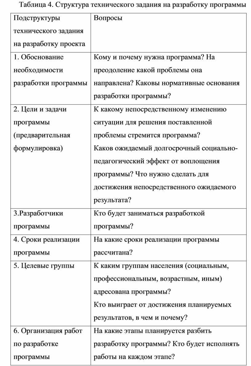Таблица 4. Структура технического задания на разработку программы