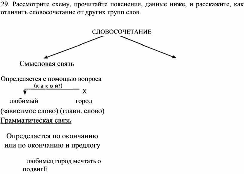 Рассмотрите схему, прочитайте пояснения, данные ниже, и расскажите, как отличить словосочетание от других групп слов
