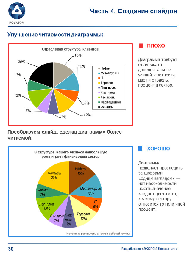 Часть 4. Создание слайдов Улучшение читаемости диаграммы: