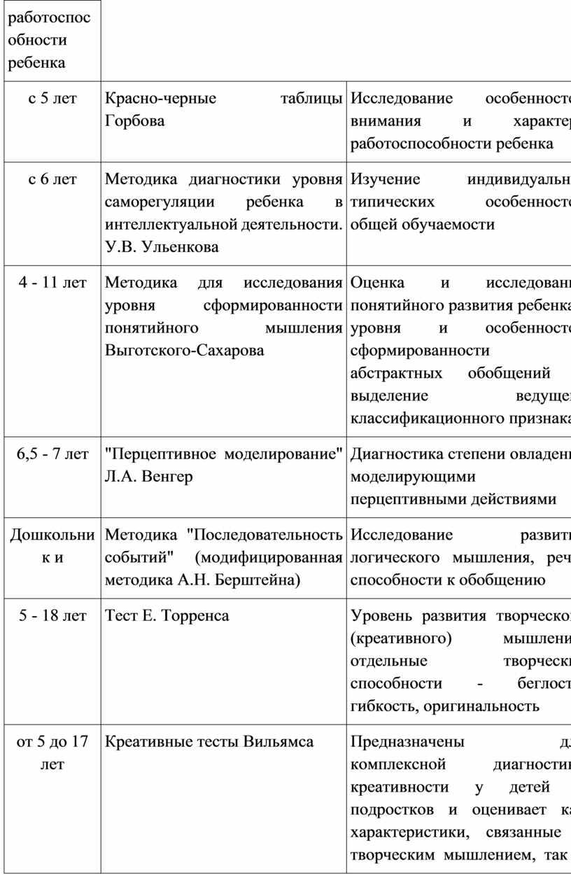 Красно-черные таблицы Горбова