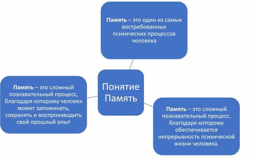 Память.Понятие.Классификация памяти.Процессы памяти.