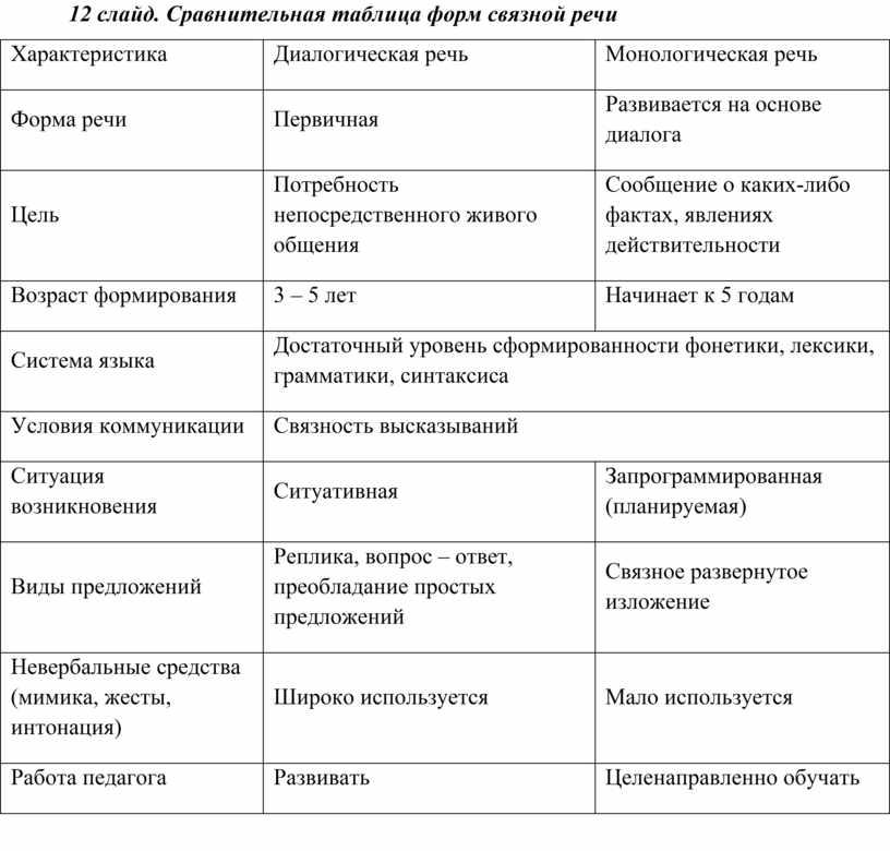 Сравнительная таблица форм связной речи