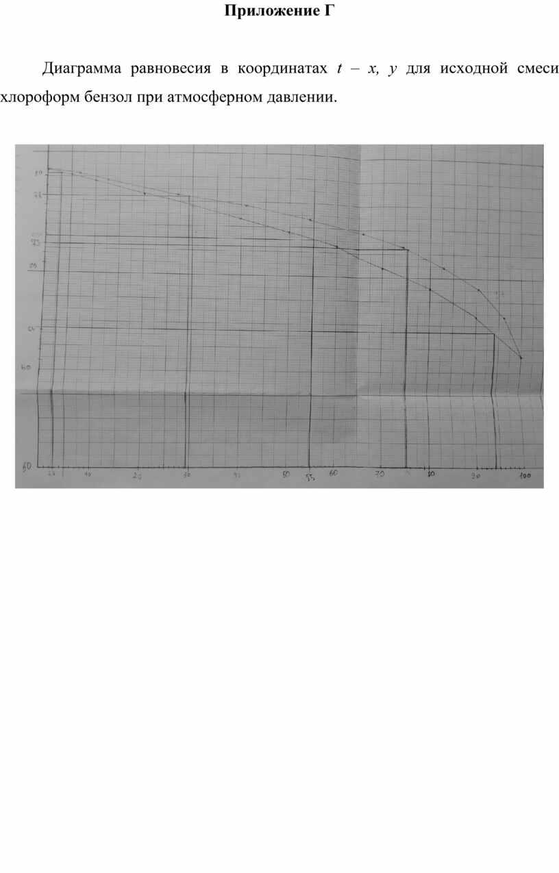 Приложение Г Диаграмма равновесия в координатах t – x , y для исходной смеси хлороформ бензол при атмосферном давлении