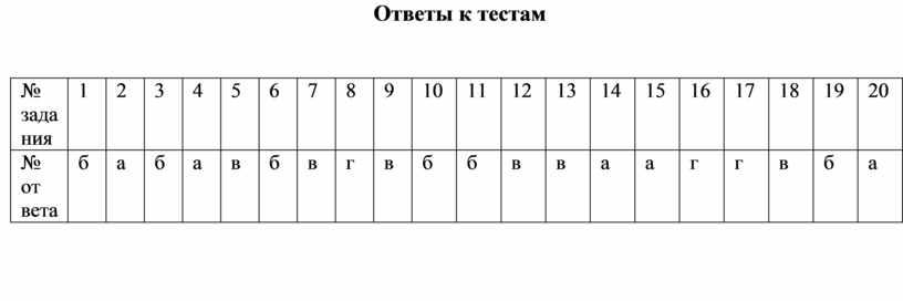 Ответы к тестам № зада ния 1 2 3 4 5 6 7 8 9 10 11 12 13 14 15 16 17 18 19…