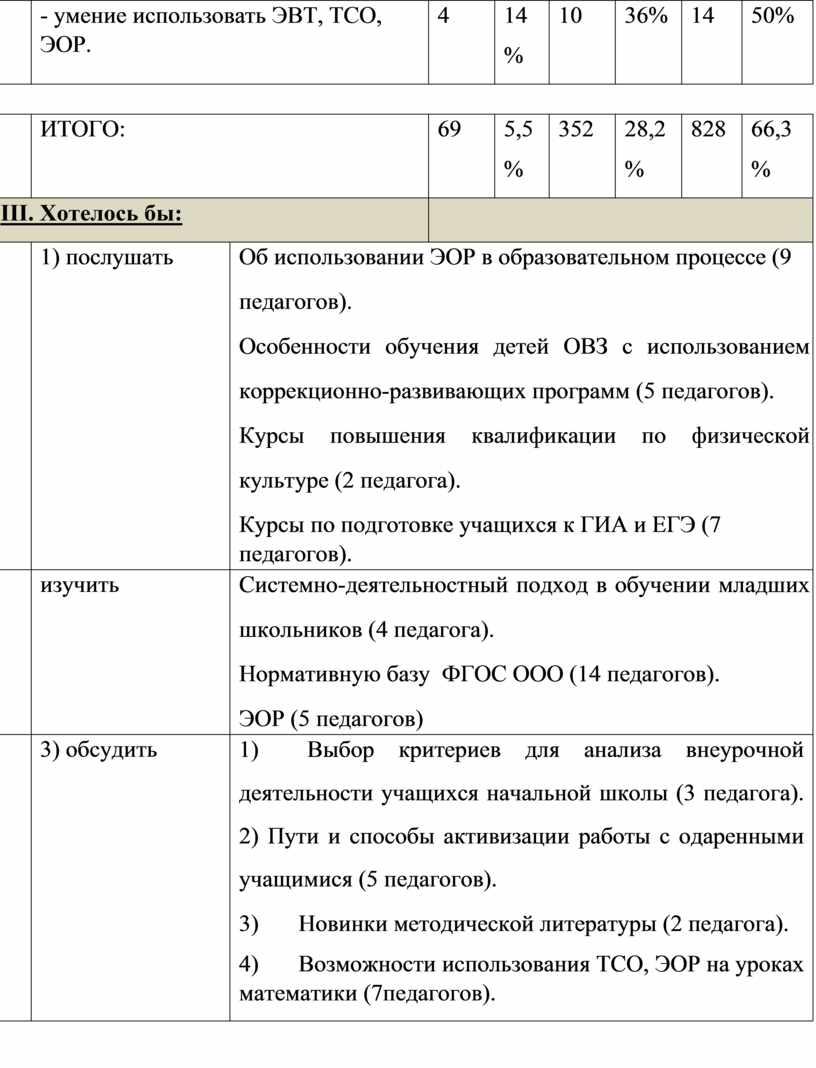 ЭВТ, ТСО, ЭОР. 4 14 % 10 36% 14 50%