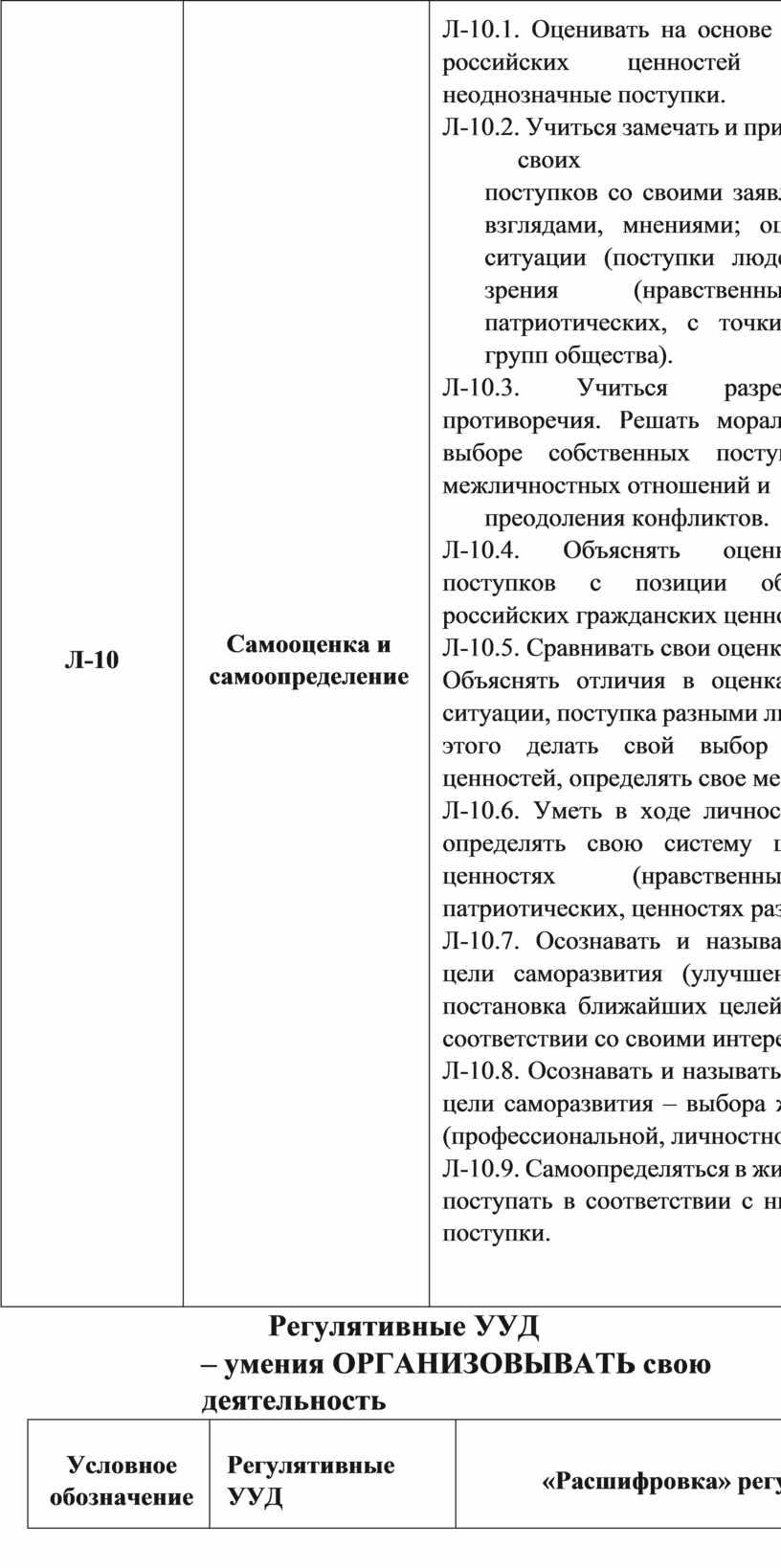Л-10 Самооценка и самоопределение