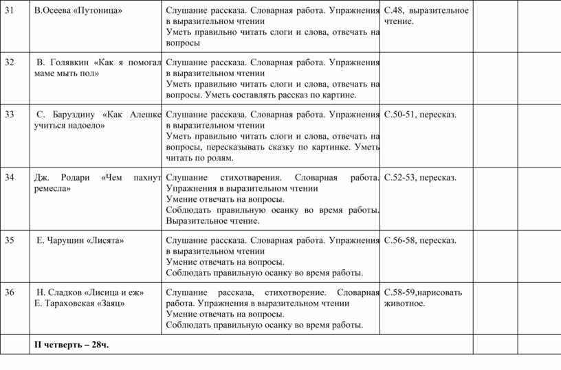 В.Осеева «Путоница» Слушание рассказа