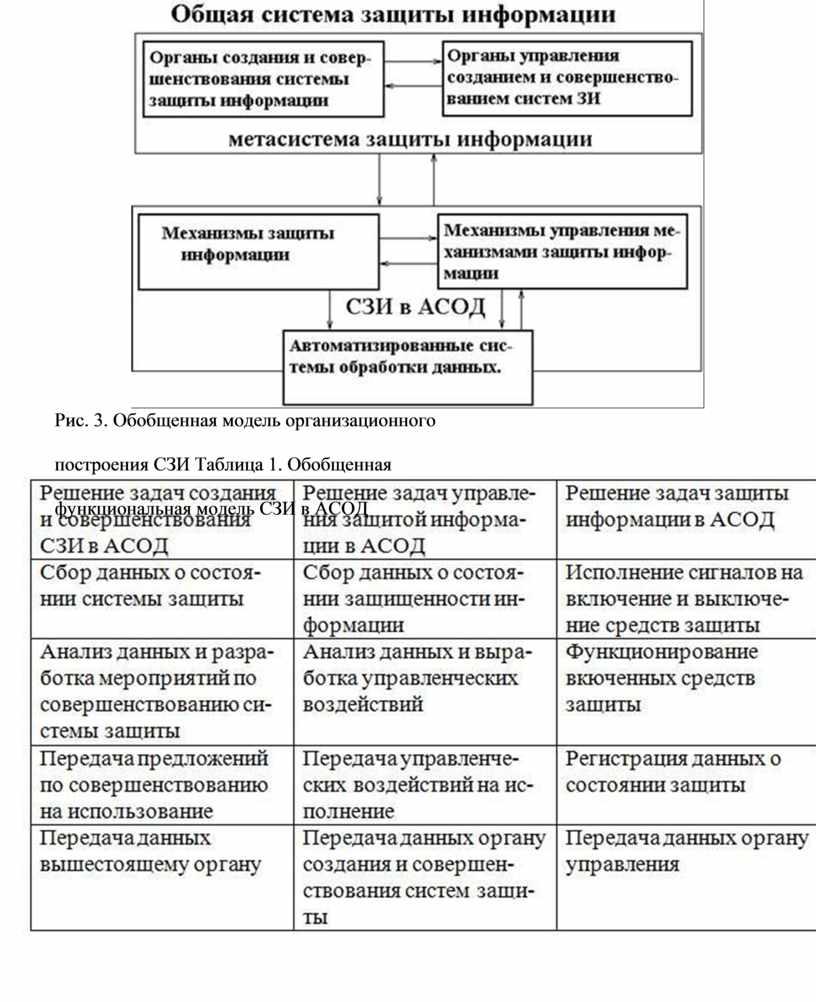 Рис. 3. Обобщенная модель организационного построения