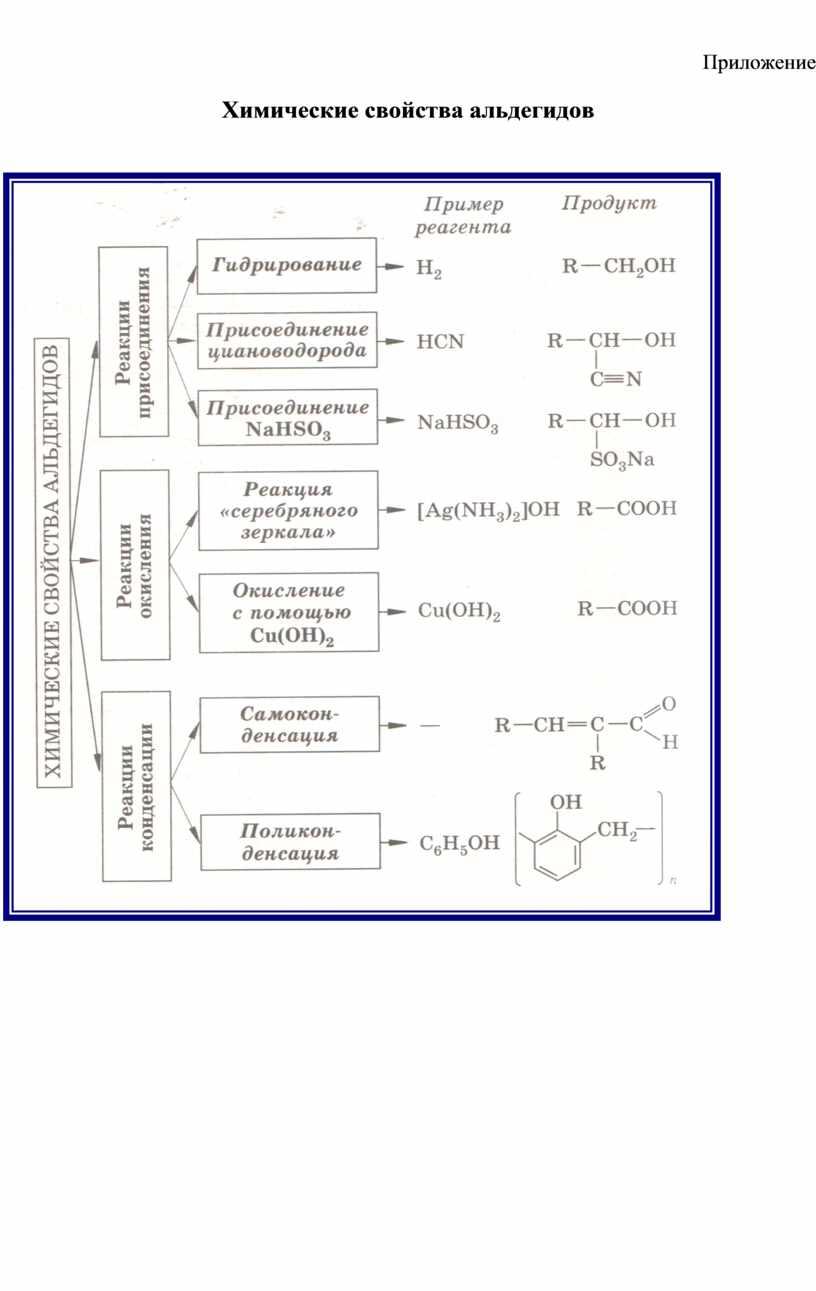 Приложение Химические свойства альдегидов