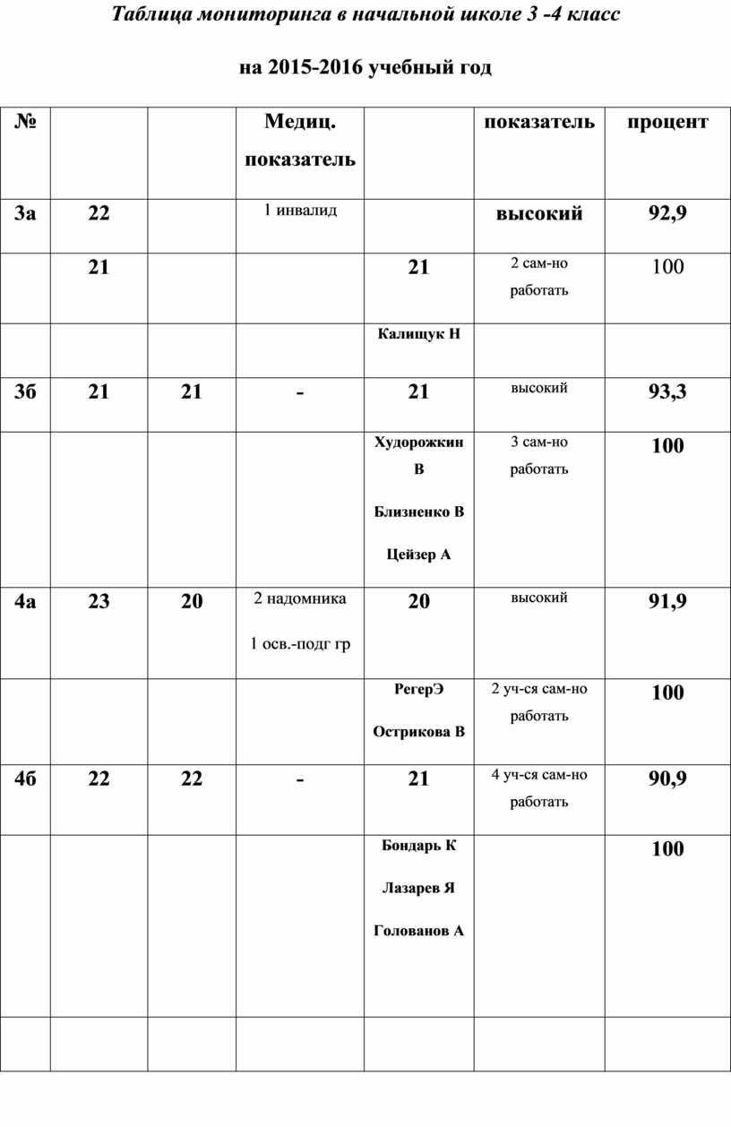 Таблица мониторинга в начальной школе 3 -4 класс на 2015-2016 учебный год №