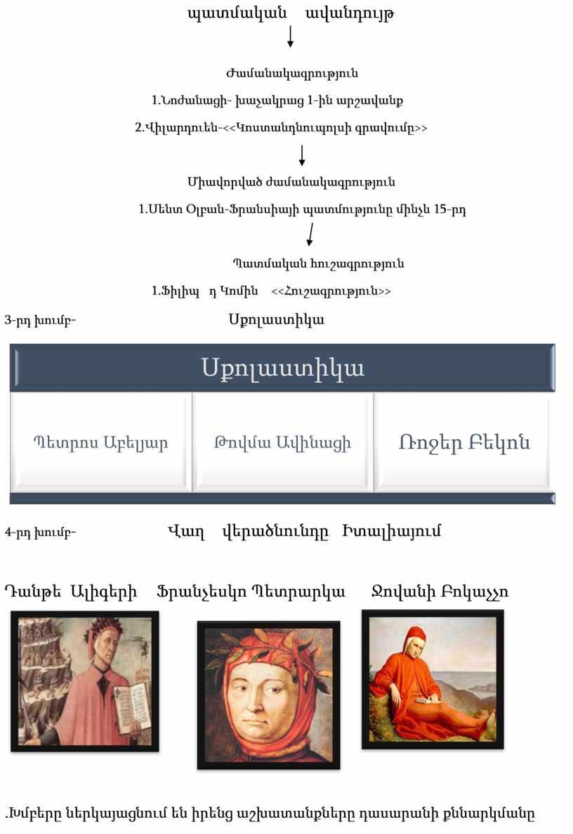 պատմական ավանդույթ Ժամանակագրություն 1.Նոժանացի- խաչակրաց 1-ին արշավանք 2.Վիլարդուեն-<<Կոստանդնուպոլսի գրավումը>> Միավորված ժամանակագրություն 1.Սենտ Օլբան-Ֆրանսիայի պատմությունը մինչև 15-րդ Պատմական հուշագրություն 1.Ֆիլիպ դ Կոմին <<Հուշագրություն>> 3-րդ խումբ -…