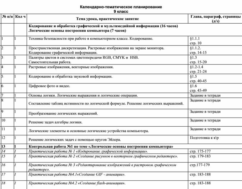 Календарно-тематическое планирование 9 класс № п/п