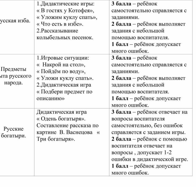 Русская изба. 1. Дидактические игры: «