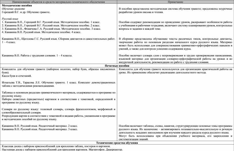 Наименование объектов и средств материально-технического обеспечения