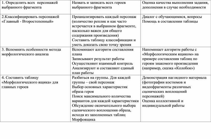 Определить всех персонажей выбранного фрагмента