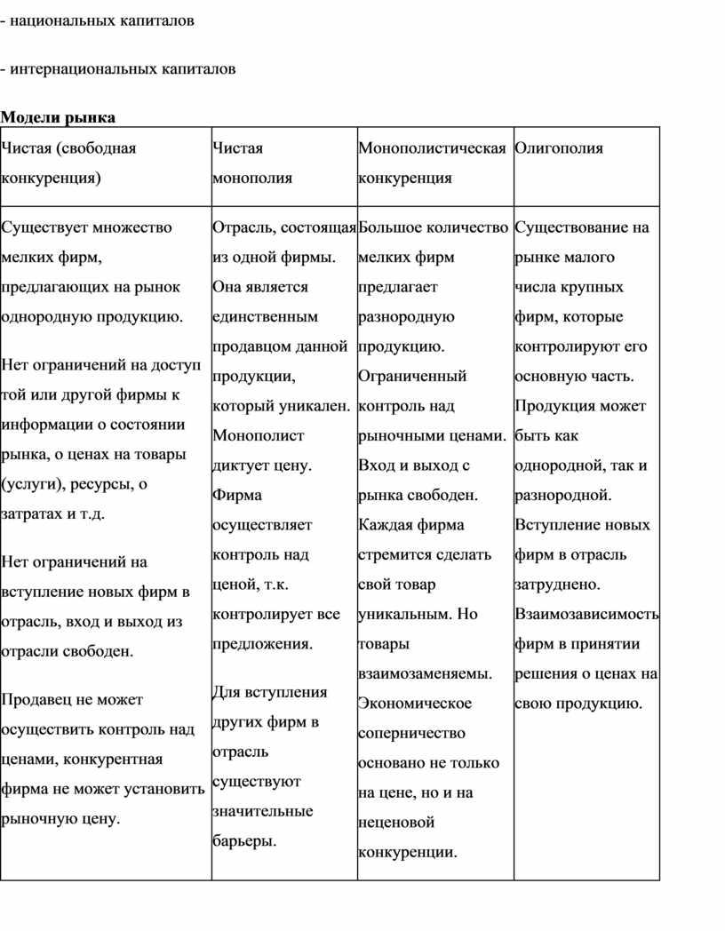 Модели рынка Чистая (свободная конкуренция)