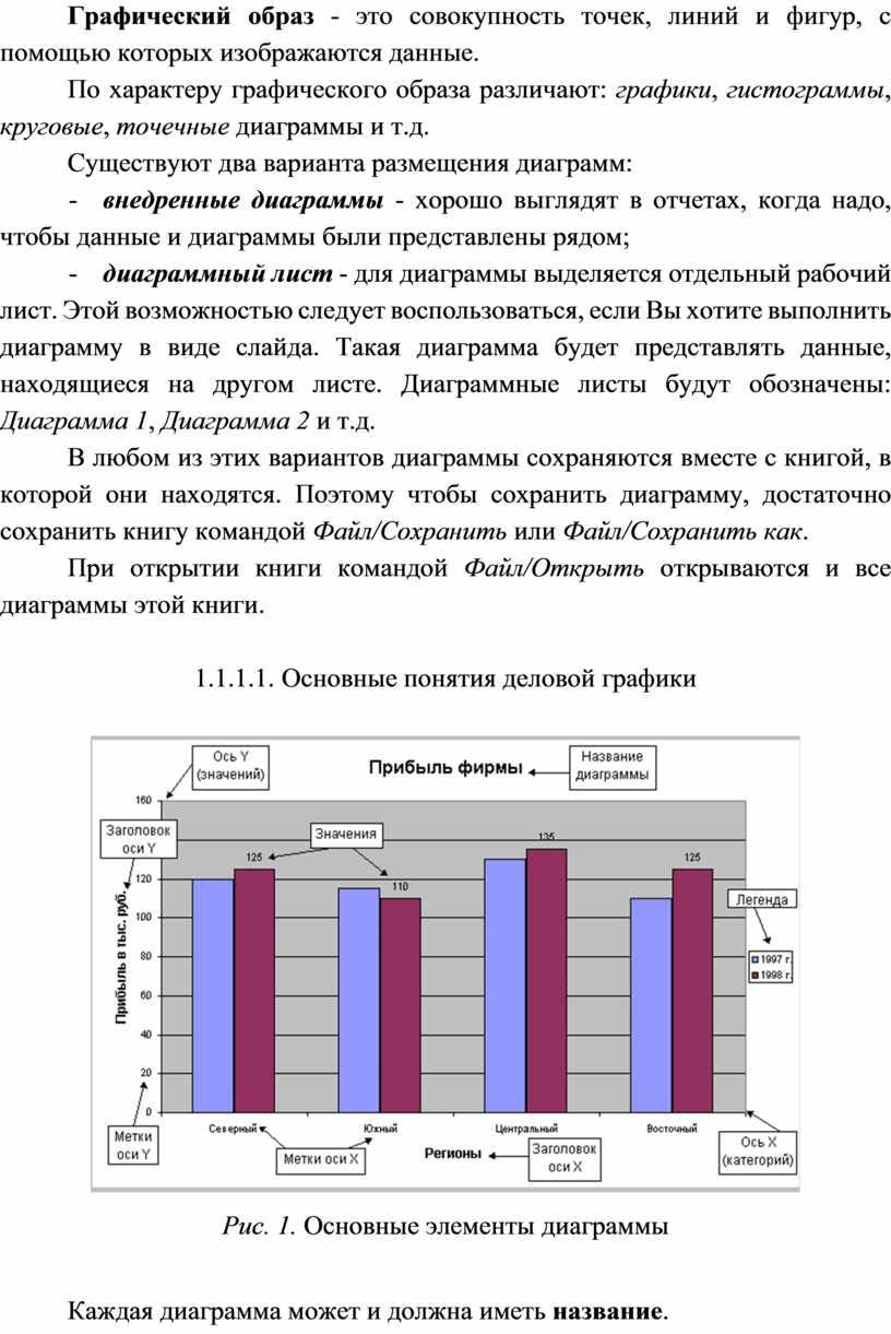 Графический образ - это совокупность точек, линий и фигур, с помощью которых изображаются данные
