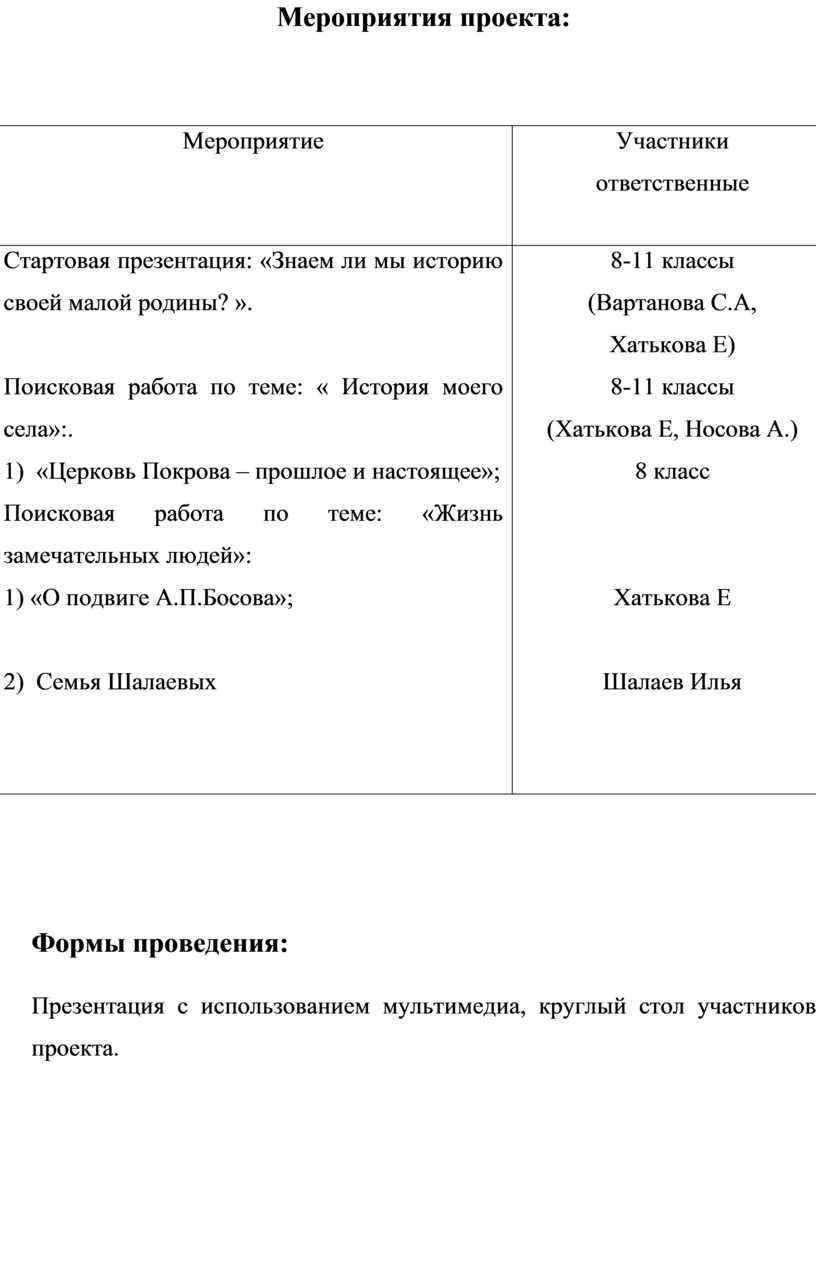 Мероприятия проекта: № п/п