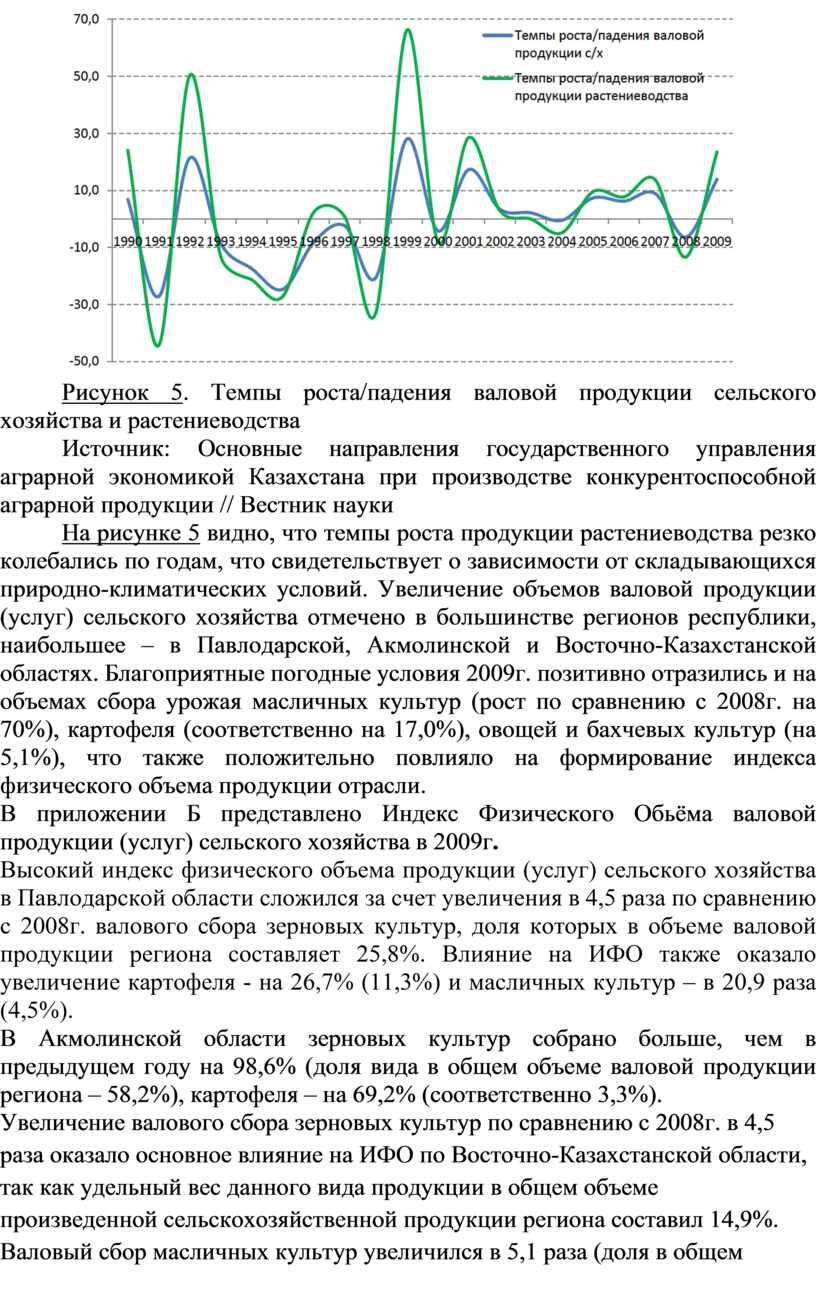 Рисунок 5 . Темпы роста/падения валовой продукции сельского хозяйства и растениеводства