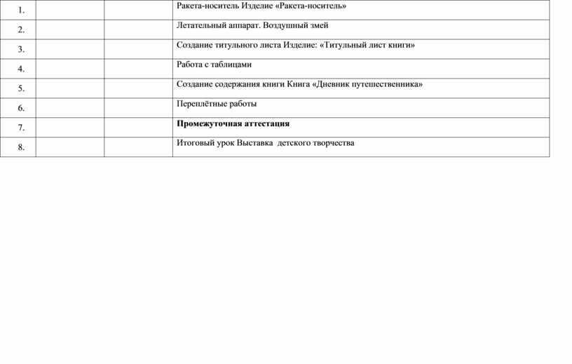 Ракета-носитель Изделие «Ракета-носитель» 2
