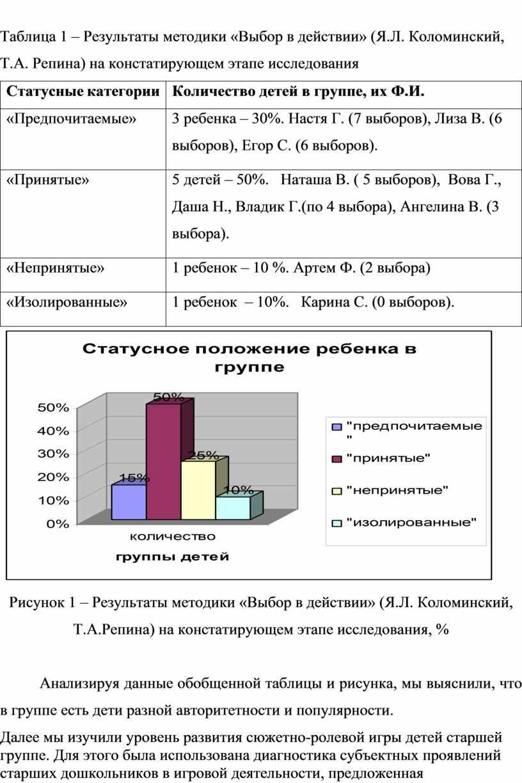 Таблица 1 – Результаты методики «Выбор в действии» (Я