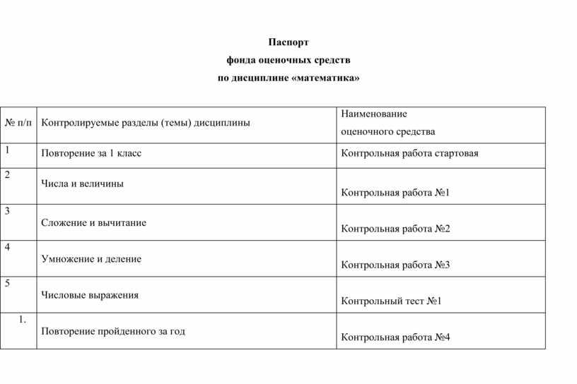 Паспорт фонда оценочных средств по дисциплине «математика» № п/п