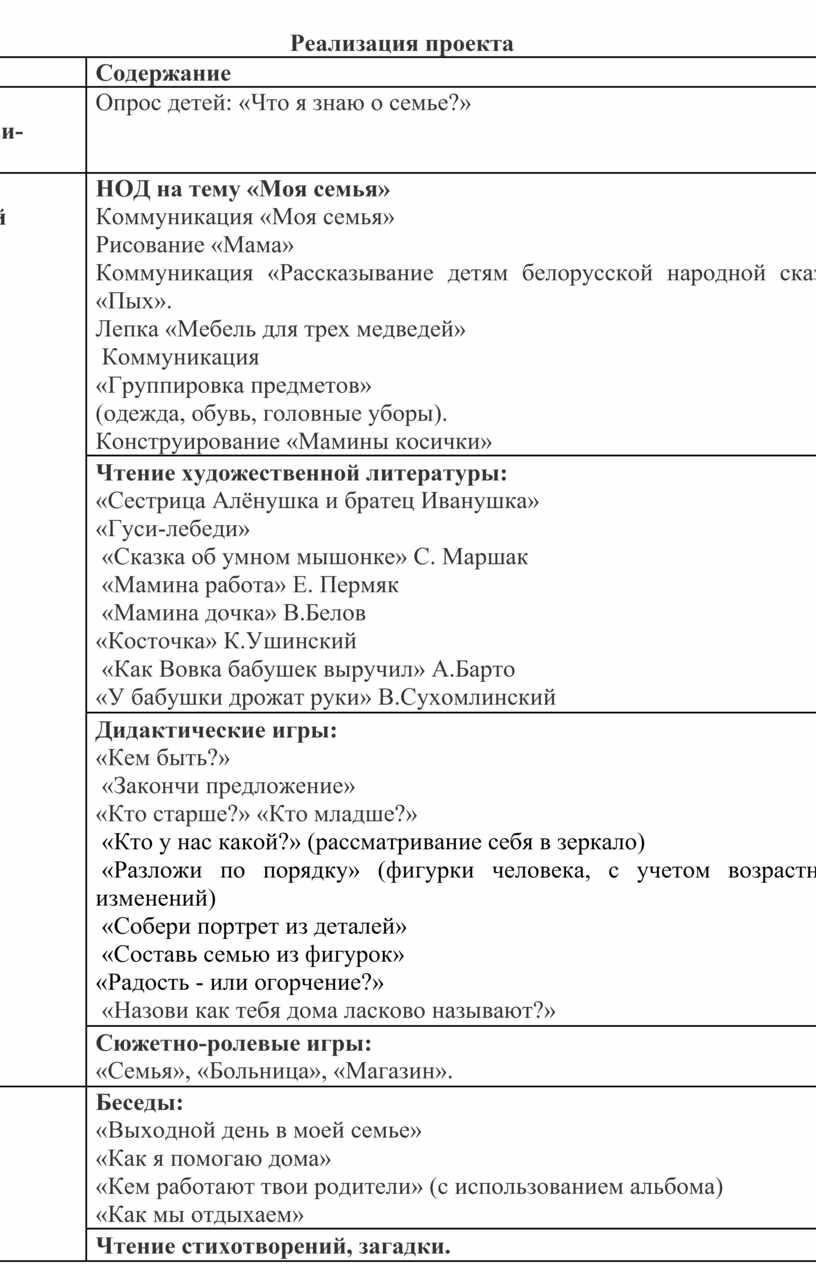Реализация проекта Этапы