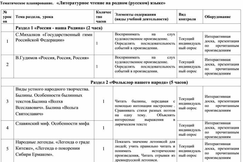 Тематическое планирование. «Литературное чтение на родном (русском) языке» № уроков