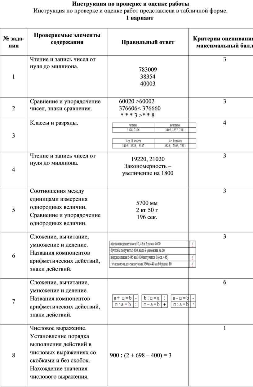 Инструкция по проверке и оценке работы
