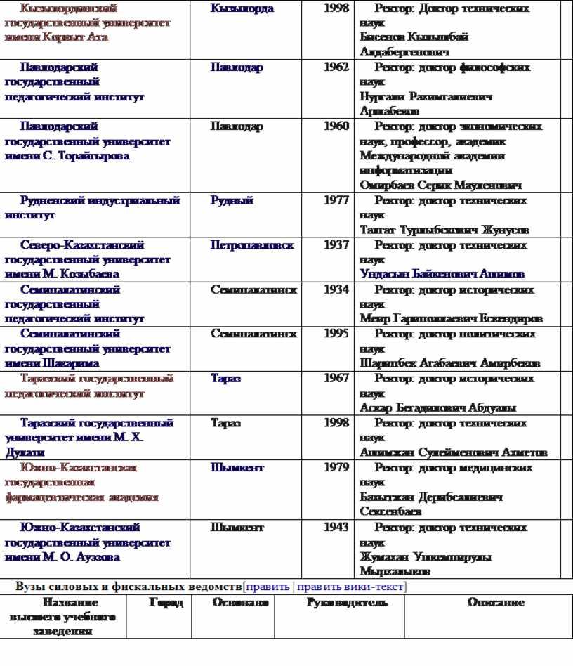 Кызылординский государственный университет имени
