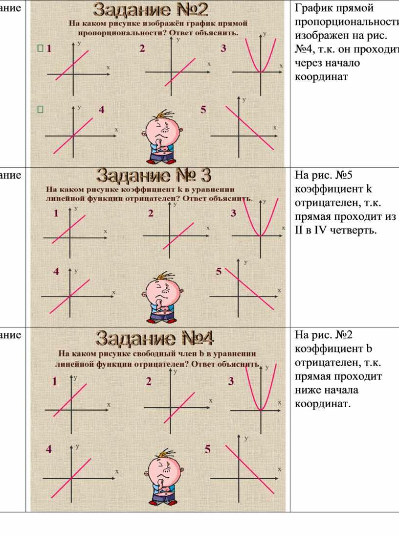 Задание №2 График прямой пропорциональности изображен на рис