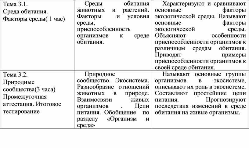 Тема 3.1. Среда обитания. Факторы среды( 1 час)