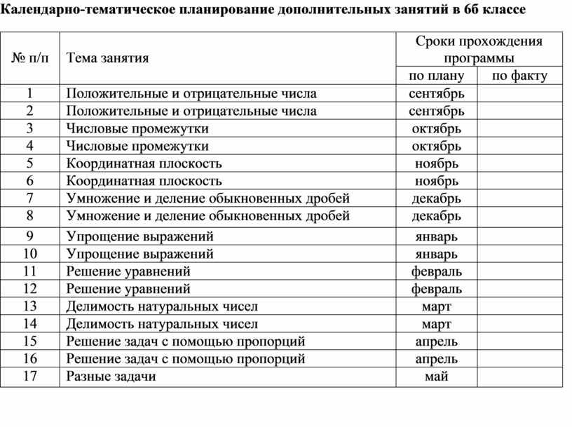 Календарно-тематическое планирование дополнительных занятий в 6б классе № п/п